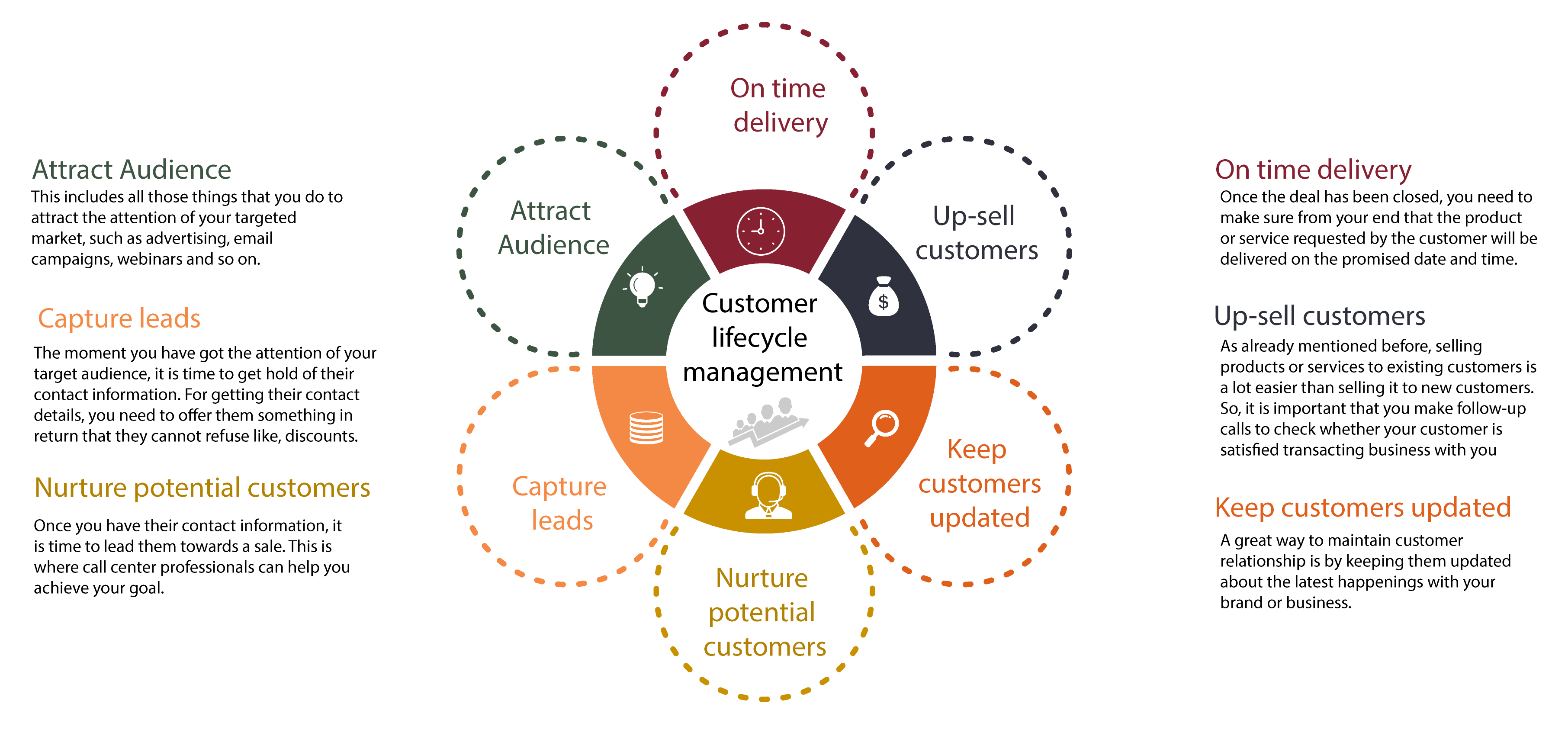 customer lifecycle We help you improve the experience you deliver to your customers the best results are realised when you map, track & measure the entire customer lifecycle.