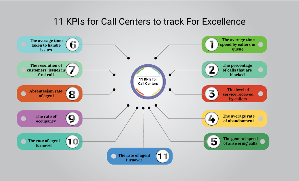 11-KPIs-for-Call-Centers-to-track-For-Excellence