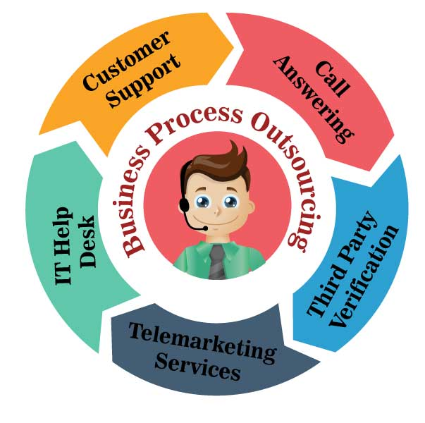 Business Process Outsourcing-ICCS